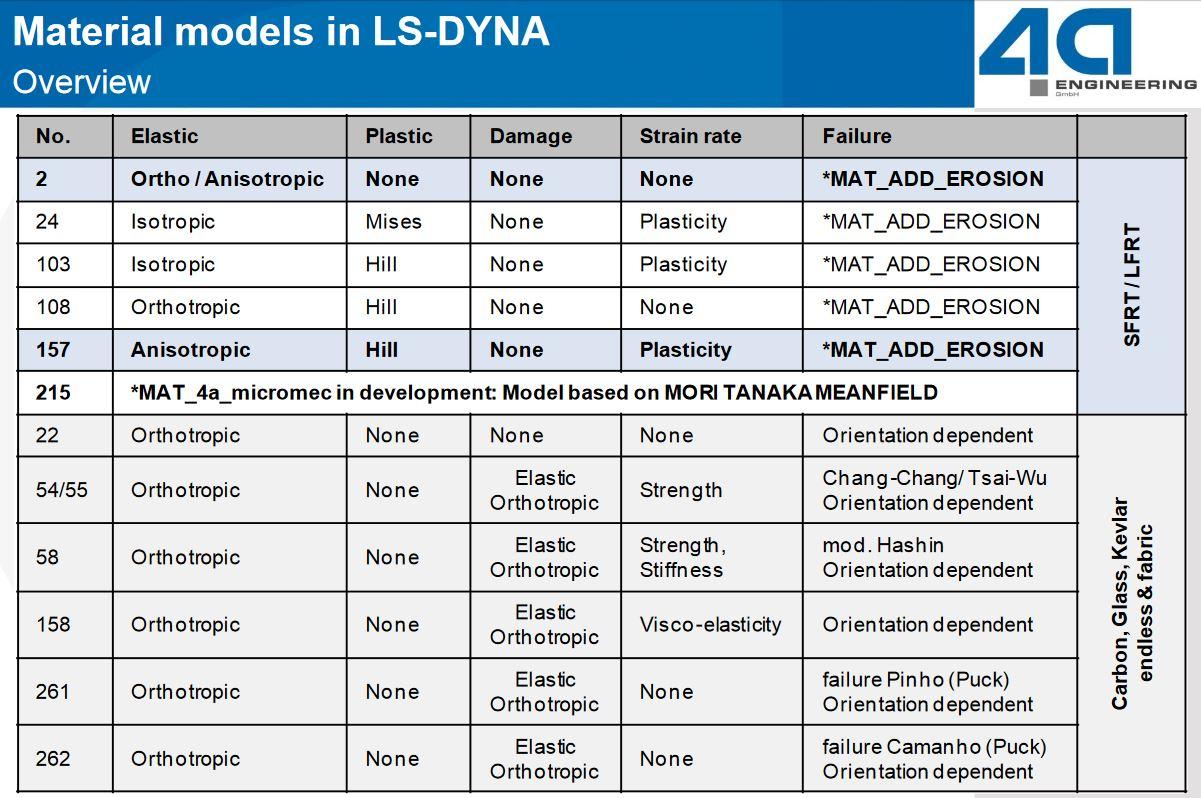 ls-dyna composite material models